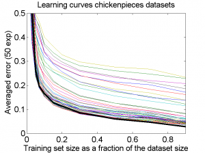 lcurves_chickens
